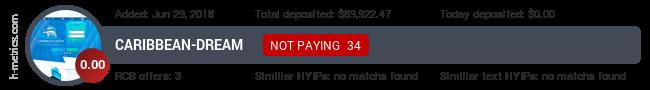 HYIPLogs.com widget for caribbean-dream.biz