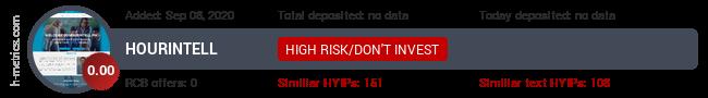 HYIPLogs.com widget for hourintell.pw