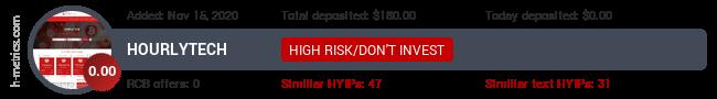 HYIPLogs.com widget for hourlytech.top