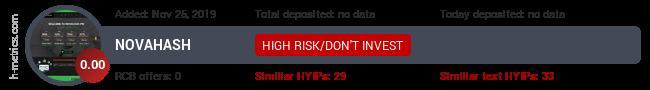 HYIPLogs.com widget for novahash.pw
