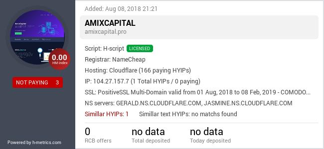 HYIPLogs.com widget for amixcapital.pro