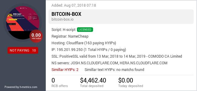 HYIPLogs.com widget for bitcoin-box.io