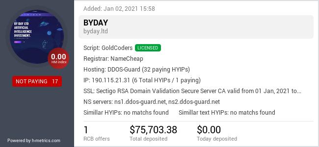 HYIPLogs.com widget for byday.ltd