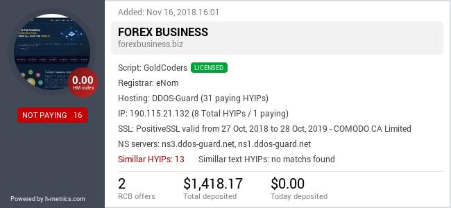 HYIPLogs.com widget for forexbusiness.biz