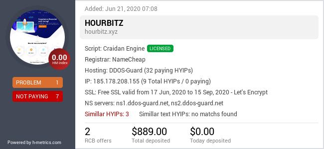 HYIPLogs.com widget for hourbitz.xyz