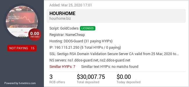 HYIPLogs.com widget for hourhome.biz