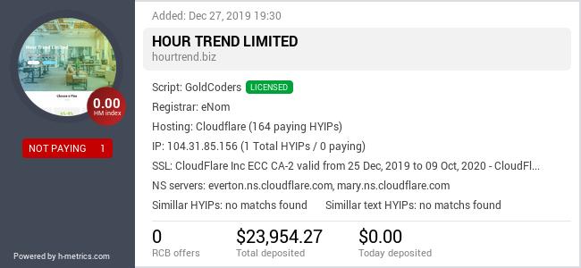 HYIPLogs.com widget for hourtrend.biz