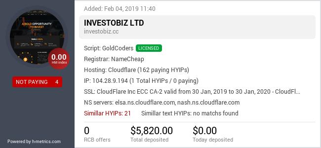 HYIPLogs.com widget for investobiz.cc