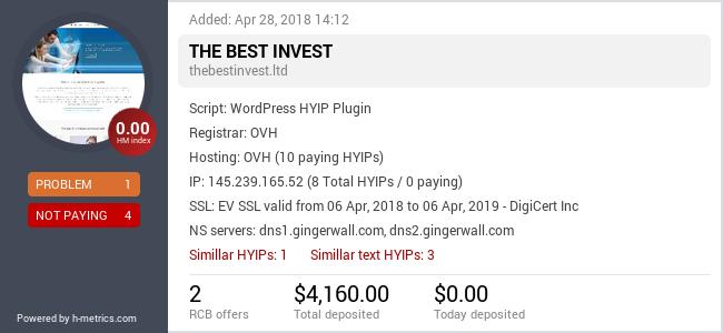 HYIPLogs.com widget for thebestinvest.ltd
